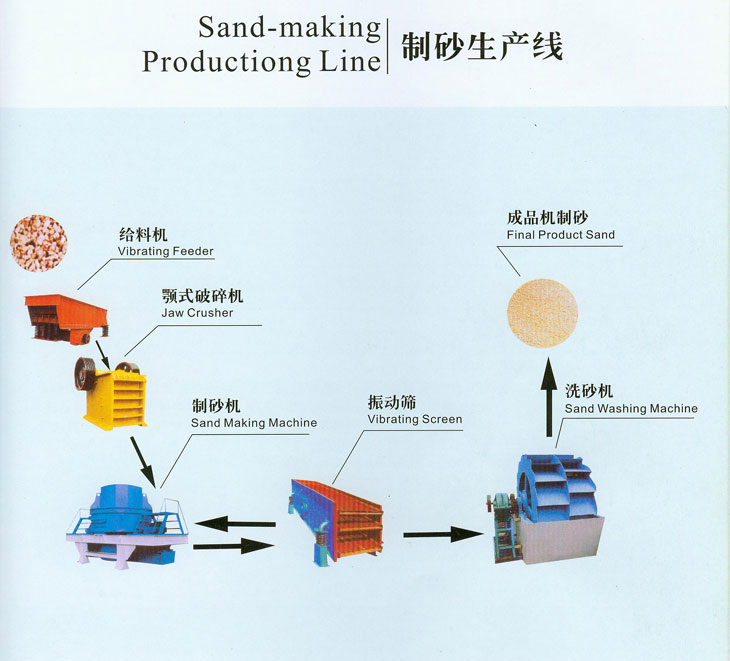 5 Type Output Size Marble Sand Making Production Line In Sou